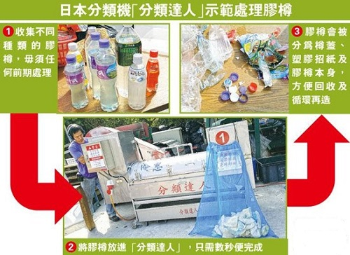 """香港购入""""分类神器"""" 垃圾数秒分类"""