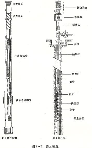 井下螺杆泵与井下螺杆钻具结构图如下
