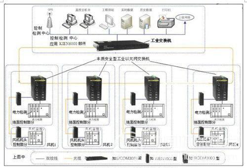 风力发电控制系统网络拓扑图