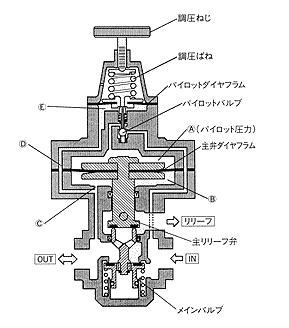 taco快速溢流减压阀的动作原理及内部构造图片