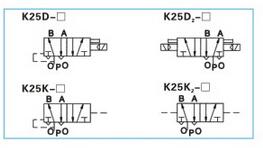两位五通双电控电磁阀动作原理:给正动作线圈通电图片