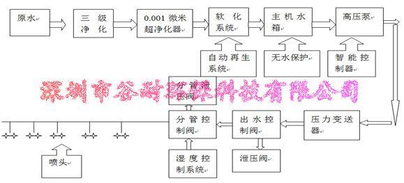 场地收谷机结构图