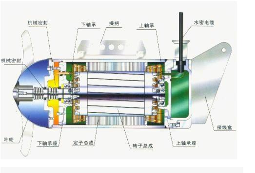 qjb1.5/6-260/3-740-潜水搅拌机维修