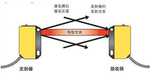 原装sick光电传感器特价型号列举