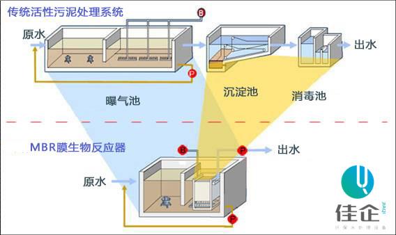 1初沉池: 设备初沉池为竖流式沉淀池,污水在沉淀池的上升流速为0.6-0.7毫米/秒,沉淀下来的污泥用空气提至污泥池。注:WSZ-A O.5-5m/h不设初沉池) 2接触氧化池: 初沉后水自流至接触池进行生化处理,接触池分为三级,总停留时间为 1小时以上。加强型设备接触氧化时间可达6小时,填料为新颖梯形填料。易结膜、不堵塞。填料比表面积为160m/m接触池气水比在12:1左右 3二沉池: 生化后污水流到二沉池,二沉池为二只竖流式沉淀池,并联运行。上升流速为O.