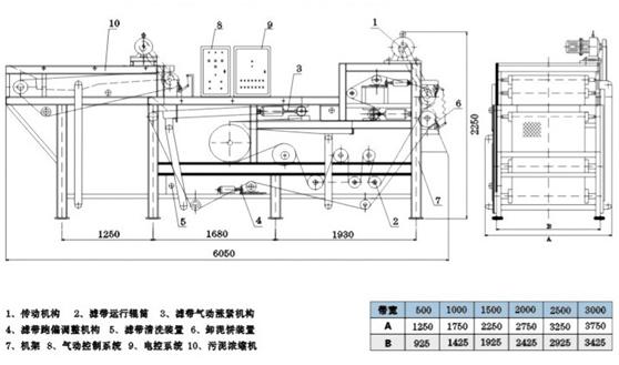 带式压滤机shsl——水衡环保 带式压滤机工作原理