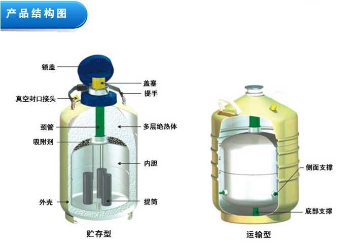 天驰运输型YDS-100L液氮罐/液氮冰激凌专用设备价格